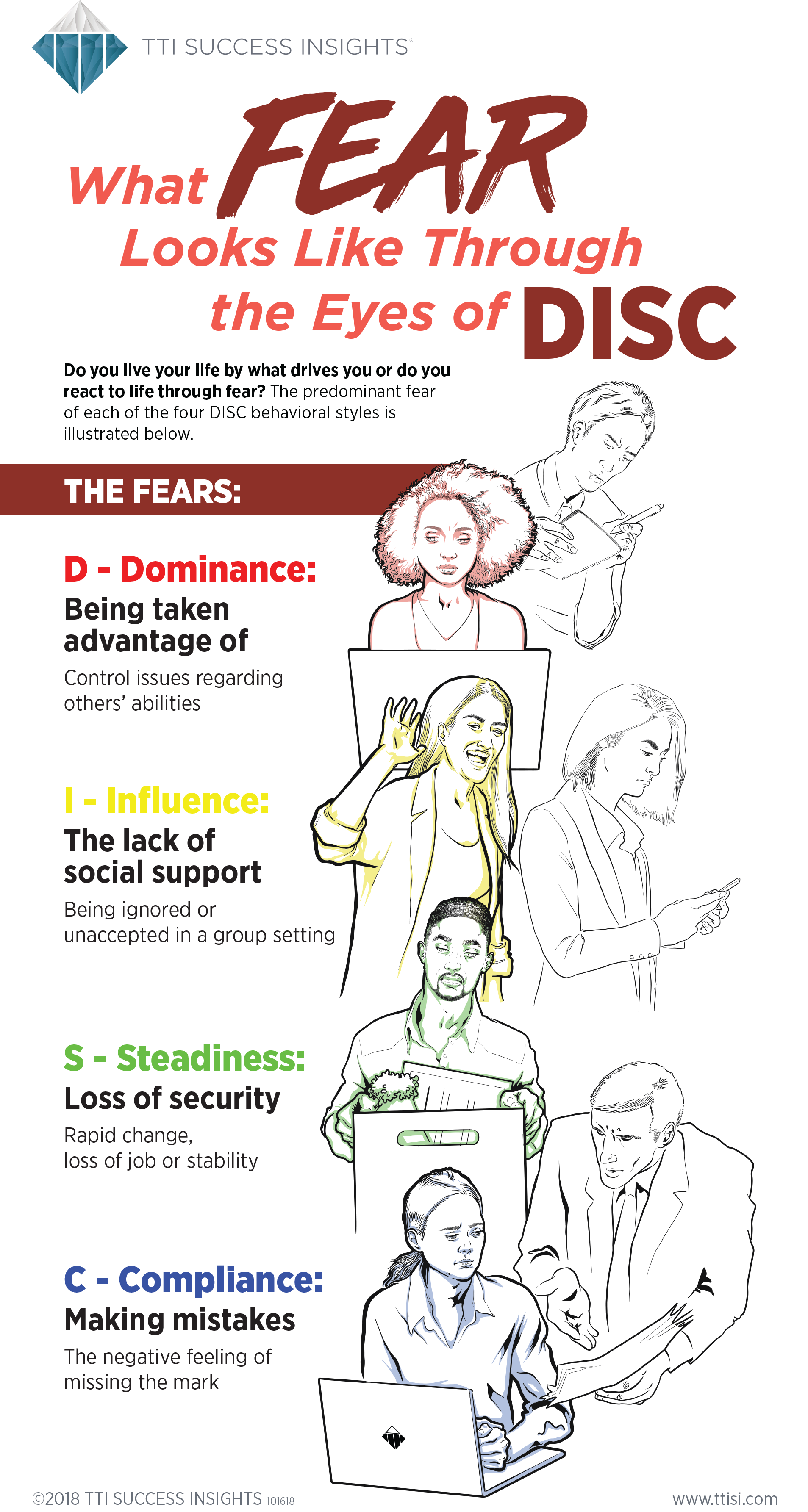 DISC-Fears-Infographic