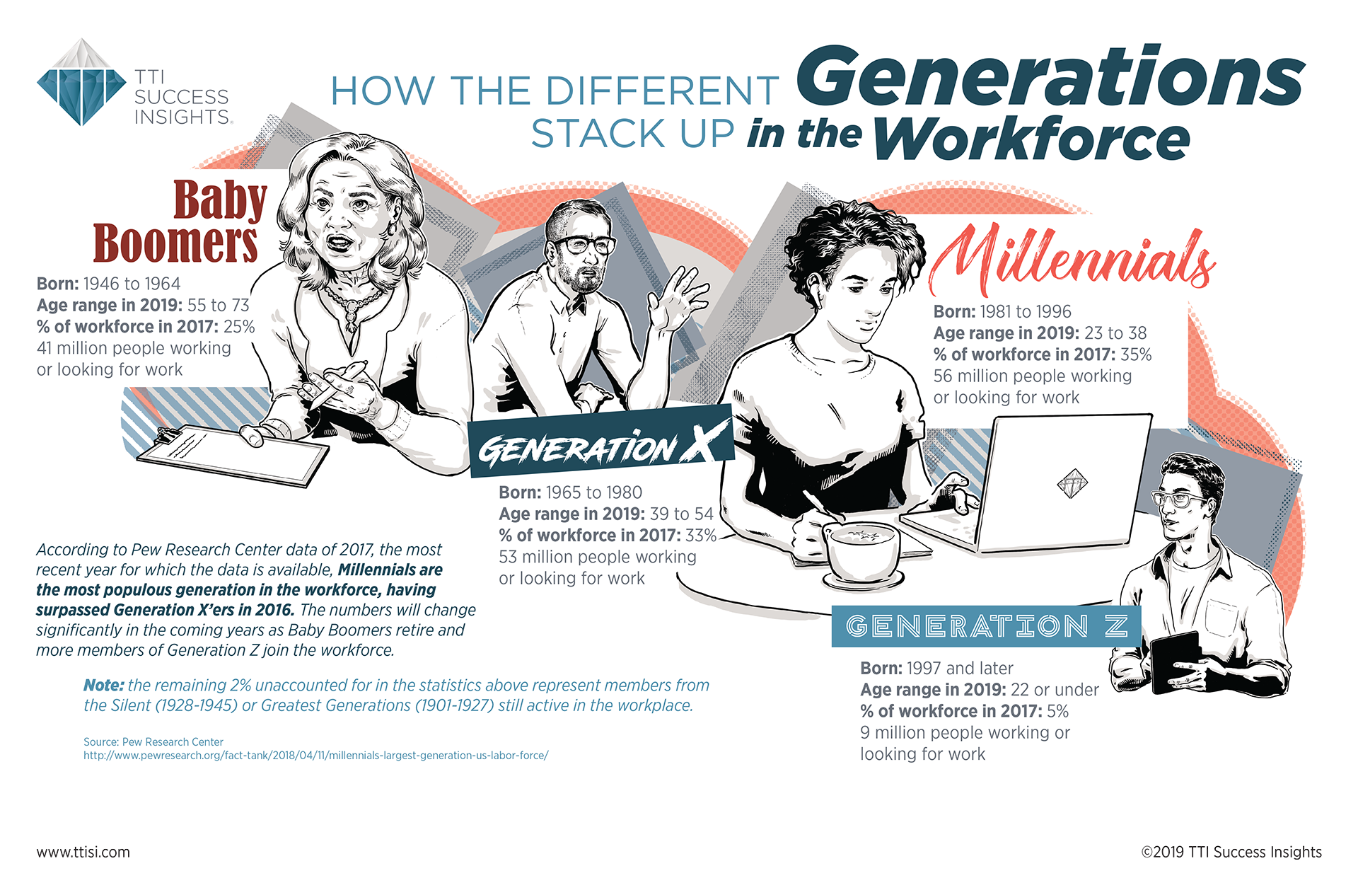 Generations_Workforce_TTI-Success-Insights_Infographic