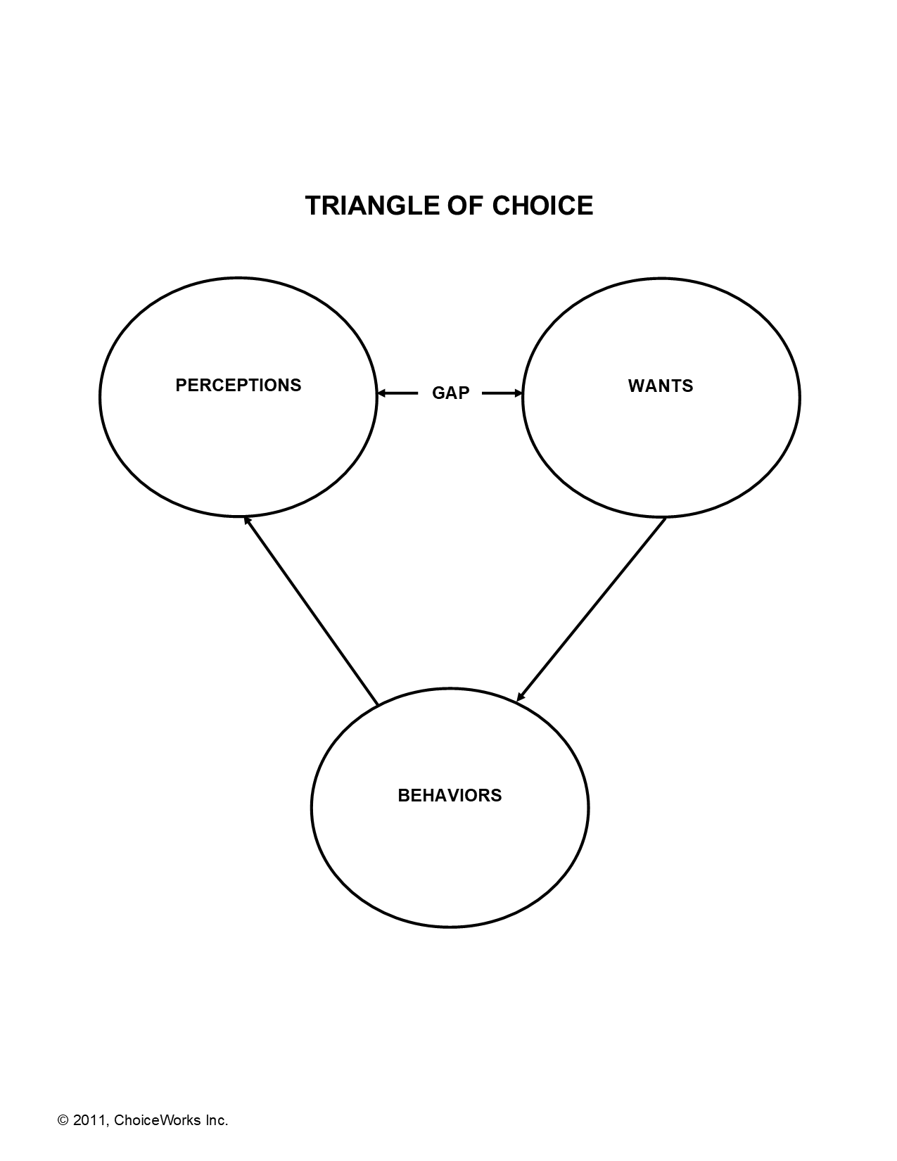 Triangle Of Choice Basic
