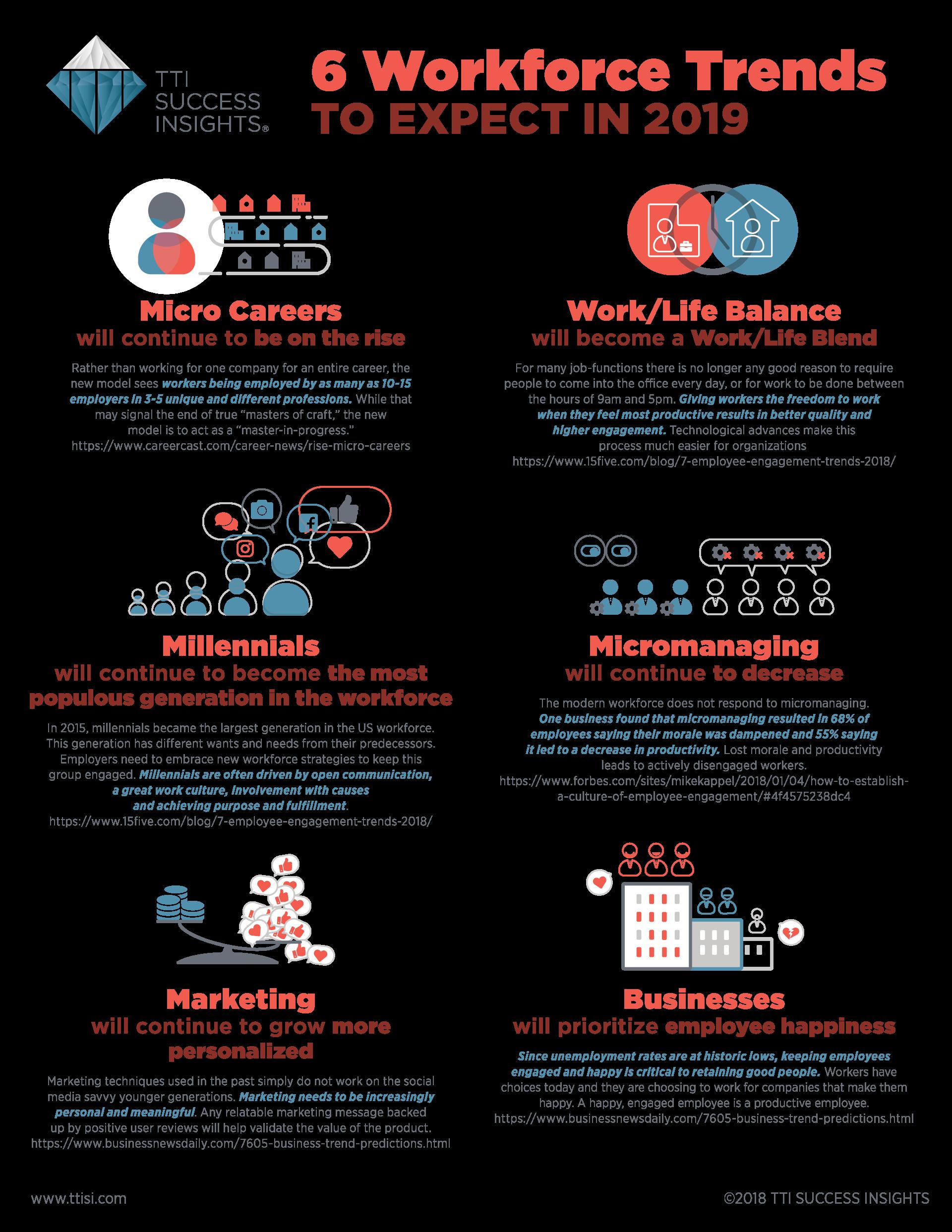 ttisi_ig_6_workforce_trends_2019