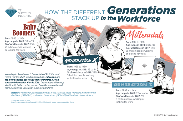 How the Different Generations Stack up in the Workforce [Infographic]
