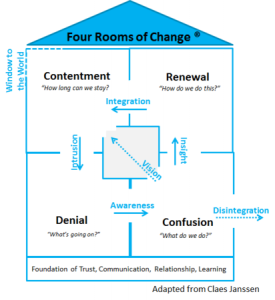 The Change Model: Finding Your Way Through