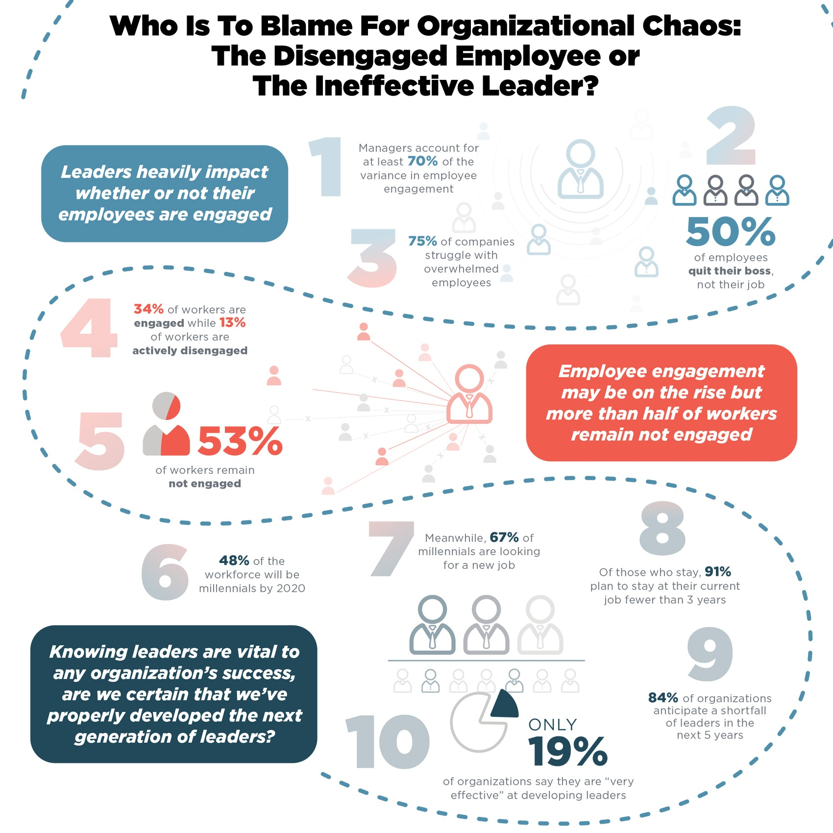 Who Is To Blame For Organizational Chaos: The Disengaged Employee or The Ineffective Leader?
